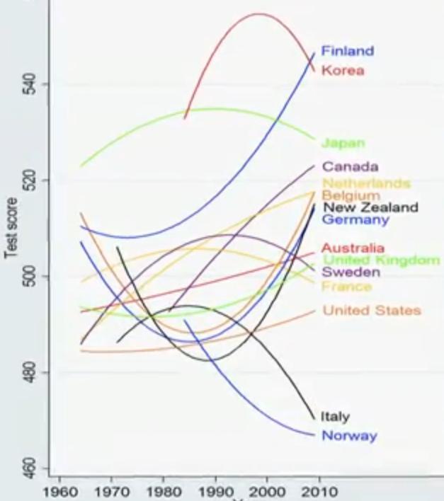 World_Test_Scores
