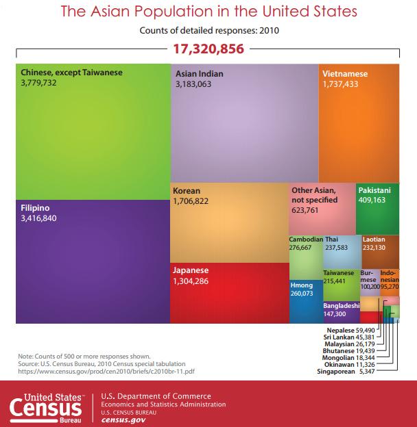 2010_US_APA_Population