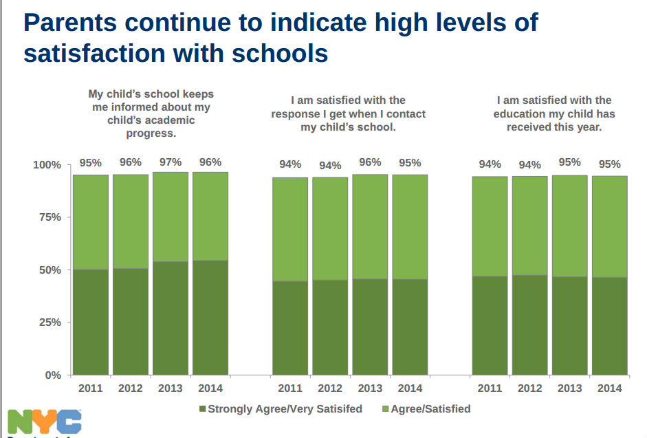 2014_NYC_Dept_Edu_Survey