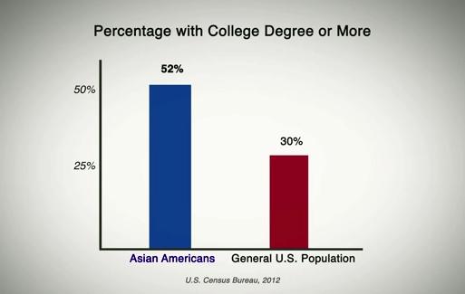Asian_College_Degree_Percentage