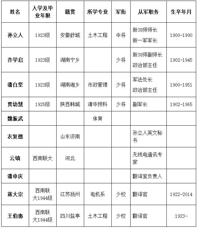 WWII_Tsinghua_Generals